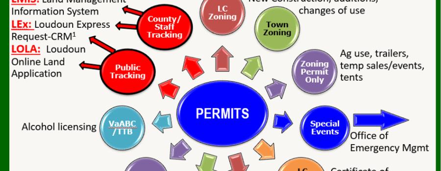 Processes, Permits & Procedures